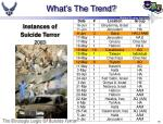 what s the trend16