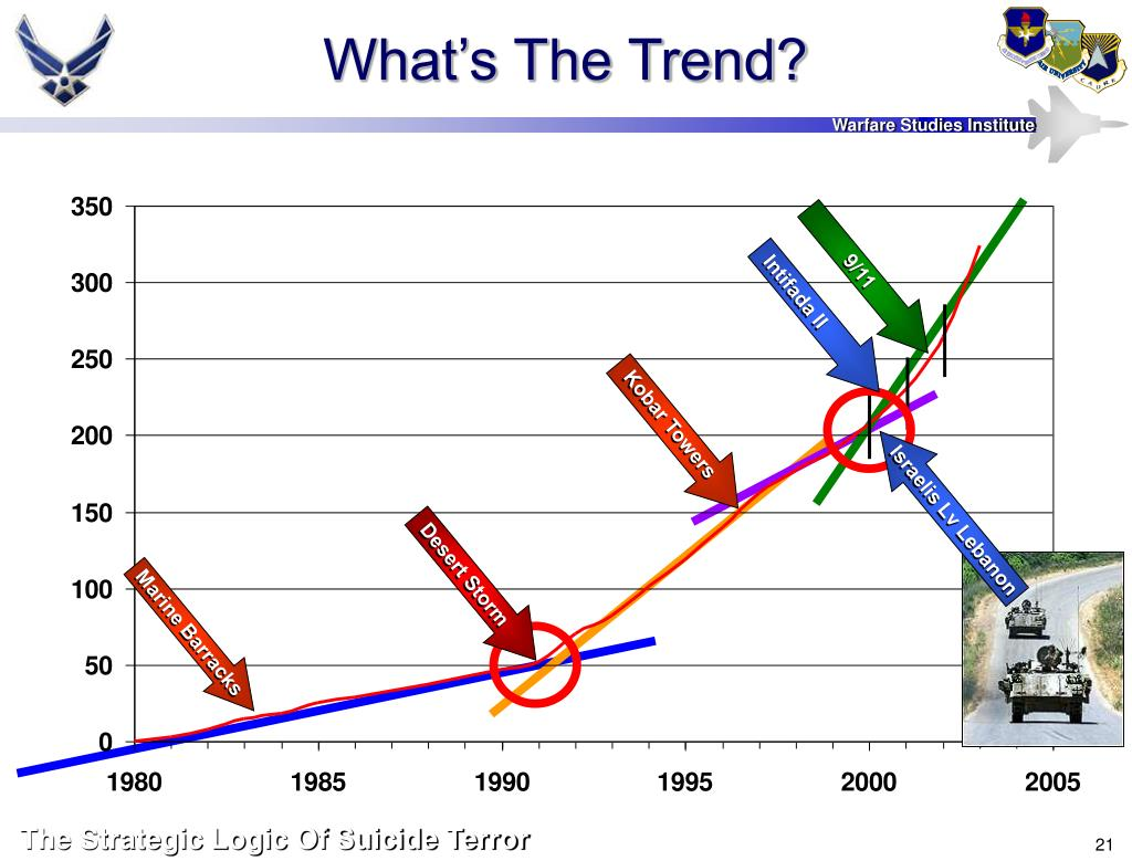 What's The Trend?