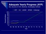 adequate yearly progress ayp ell scores in ca districts exemplary school