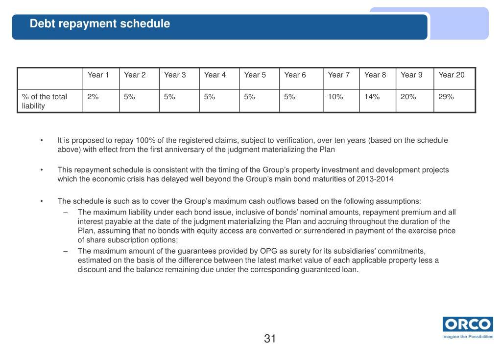 Debt repayment schedule