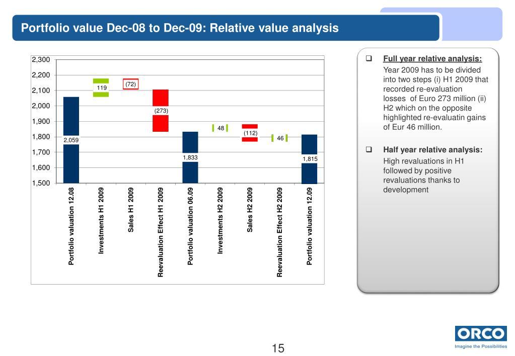 Portfolio value Dec-08 to Dec-09: Relative value analysis