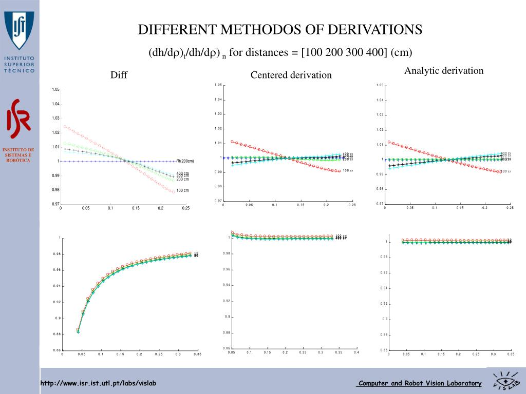 DIFFERENT METHODOS OF DERIVATIONS