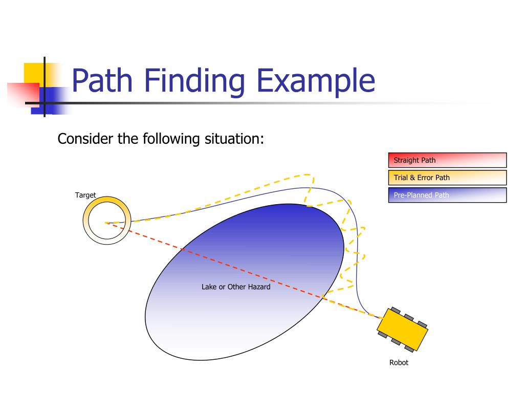 Path Finding Example