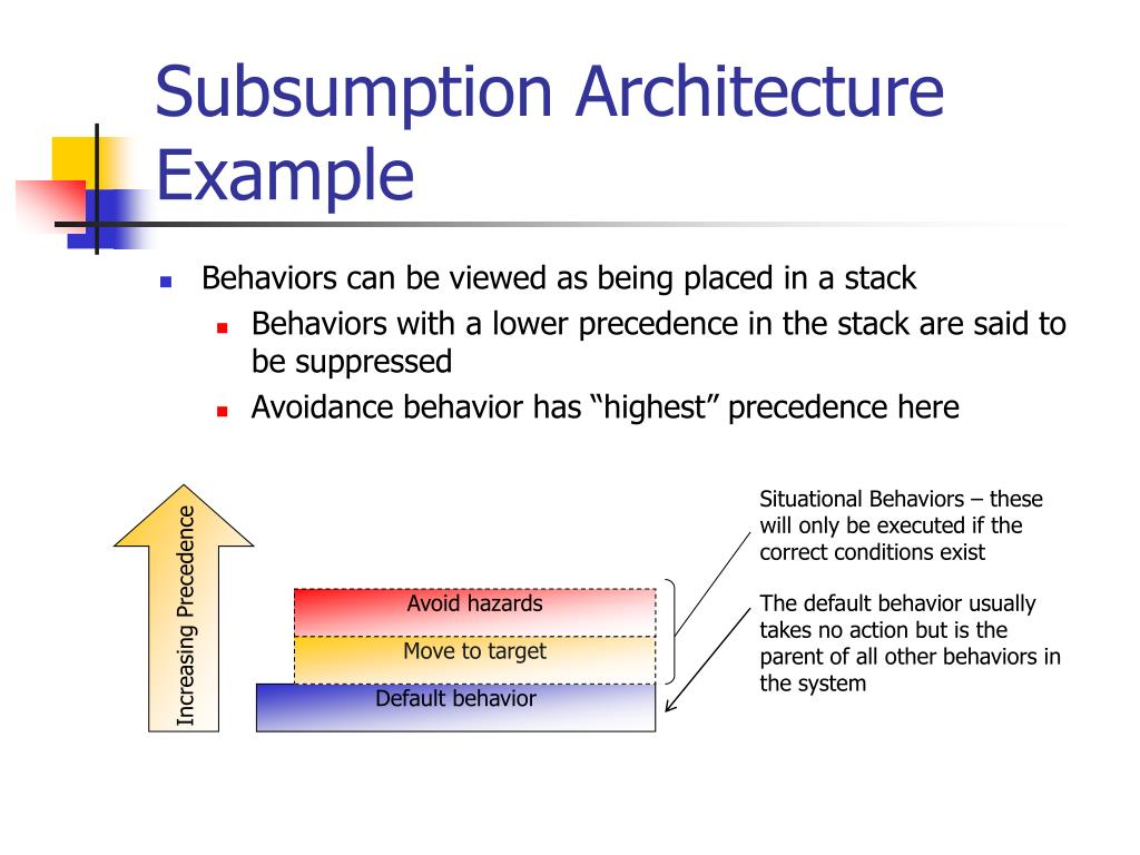 Situational Behaviors – these will only be executed if the correct conditions exist