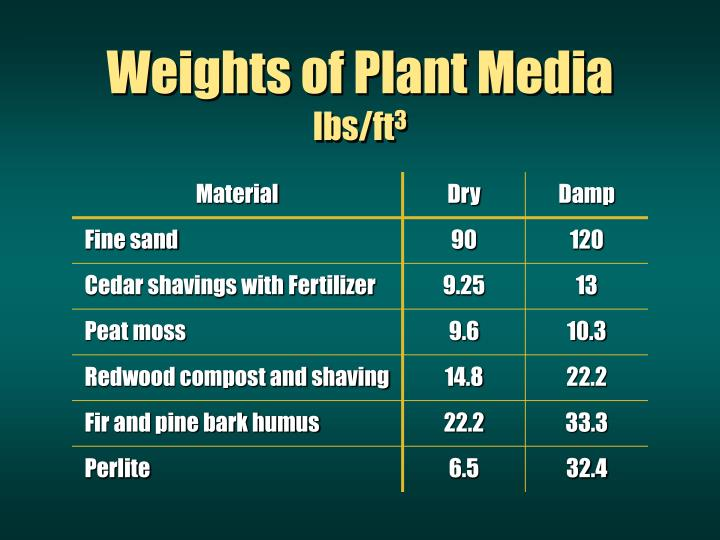 Weights of Plant Media