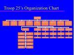 troop 25 s organization chart