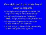 overnight and 6 day whole blood assays compared