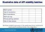 illustrative data of api stability batches