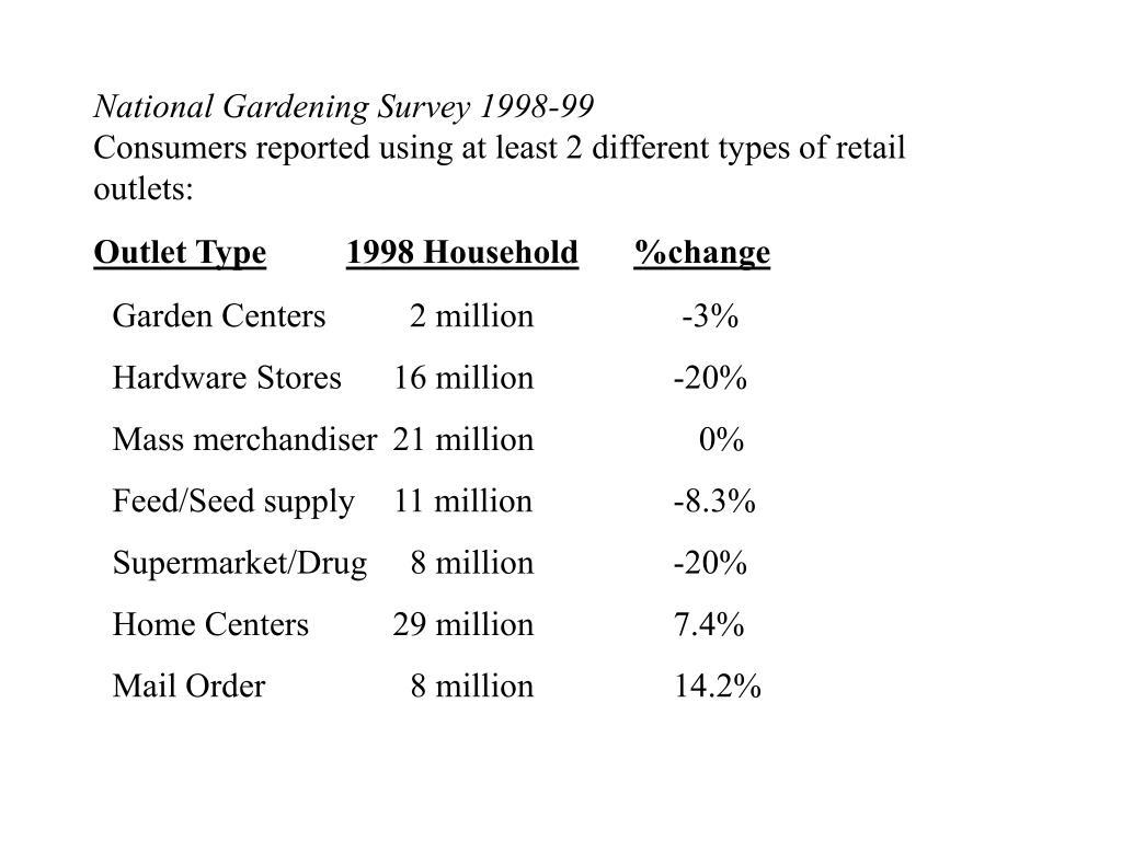 National Gardening Survey 1998-99