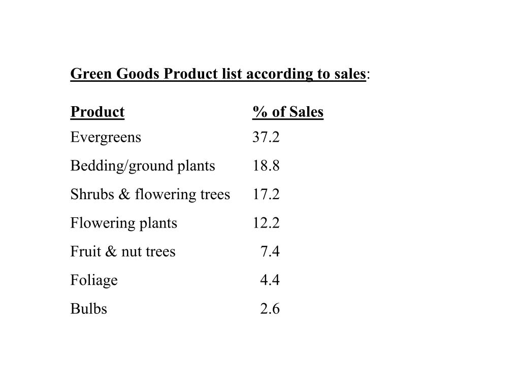 Green Goods Product list according to sales