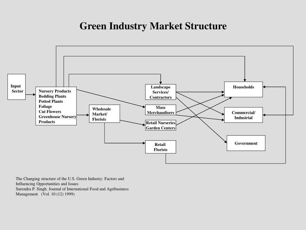 Green Industry Market Structure