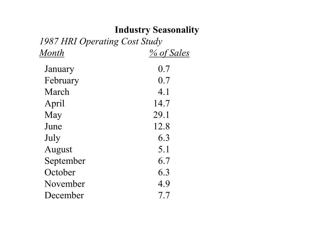 Industry Seasonality