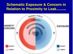 schematic exposure concern in relation to proximity to leak howard niosh