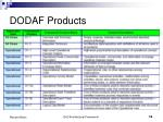 dodaf products16