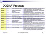 dodaf products17