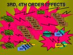 3rd 4th order effects