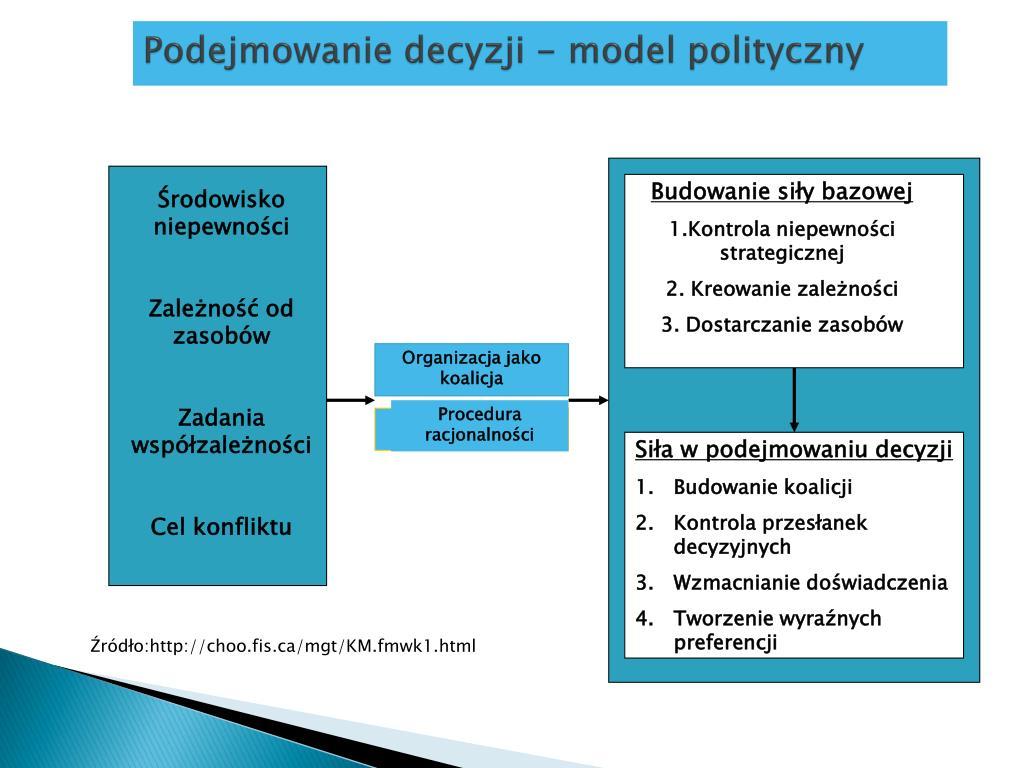 Podejmowanie decyzji - model polityczny