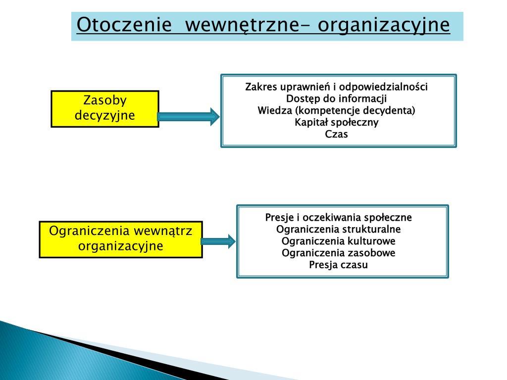 Otoczenie  wewnętrzne- organizacyjne