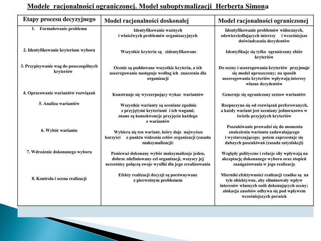 Modele  racjonalności ograniczonej. Model suboptymalizacji  Herberta Simon