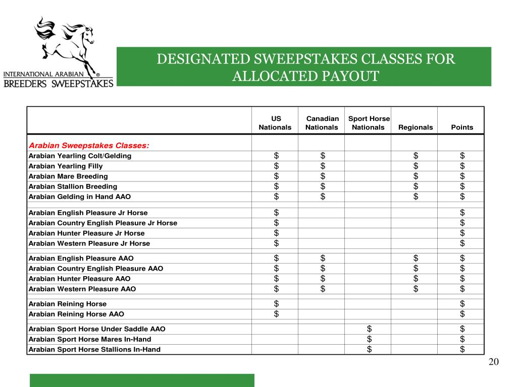 DESIGNATED SWEEPSTAKES CLASSES FOR ALLOCATED PAYOUT