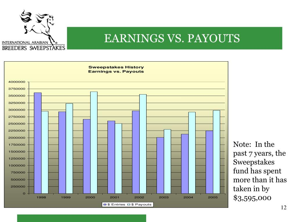 EARNINGS VS. PAYOUTS
