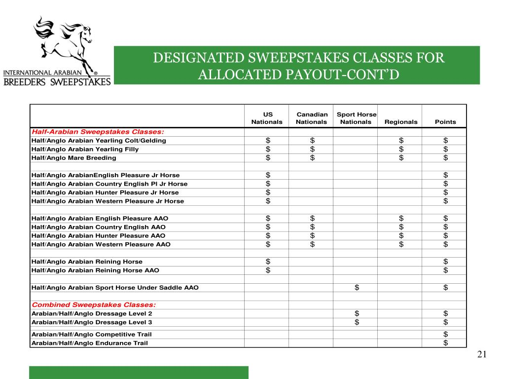 DESIGNATED SWEEPSTAKES CLASSES FOR ALLOCATED PAYOUT-CONT'D