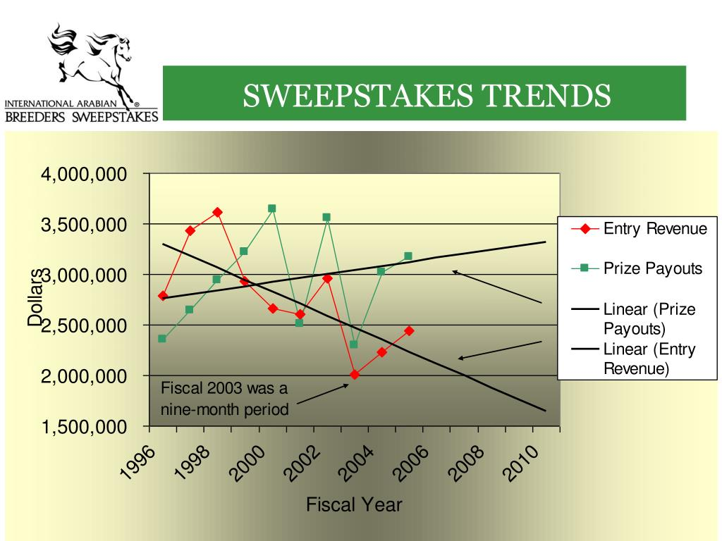 SWEEPSTAKES TRENDS