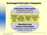 exchanged information categories