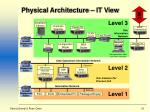 physical architecture it view