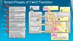 tenant phases of v1 v2 transition