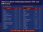 there is a direct relationship between tsr and gmi scores