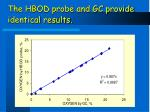 the hbod probe and gc provide identical results