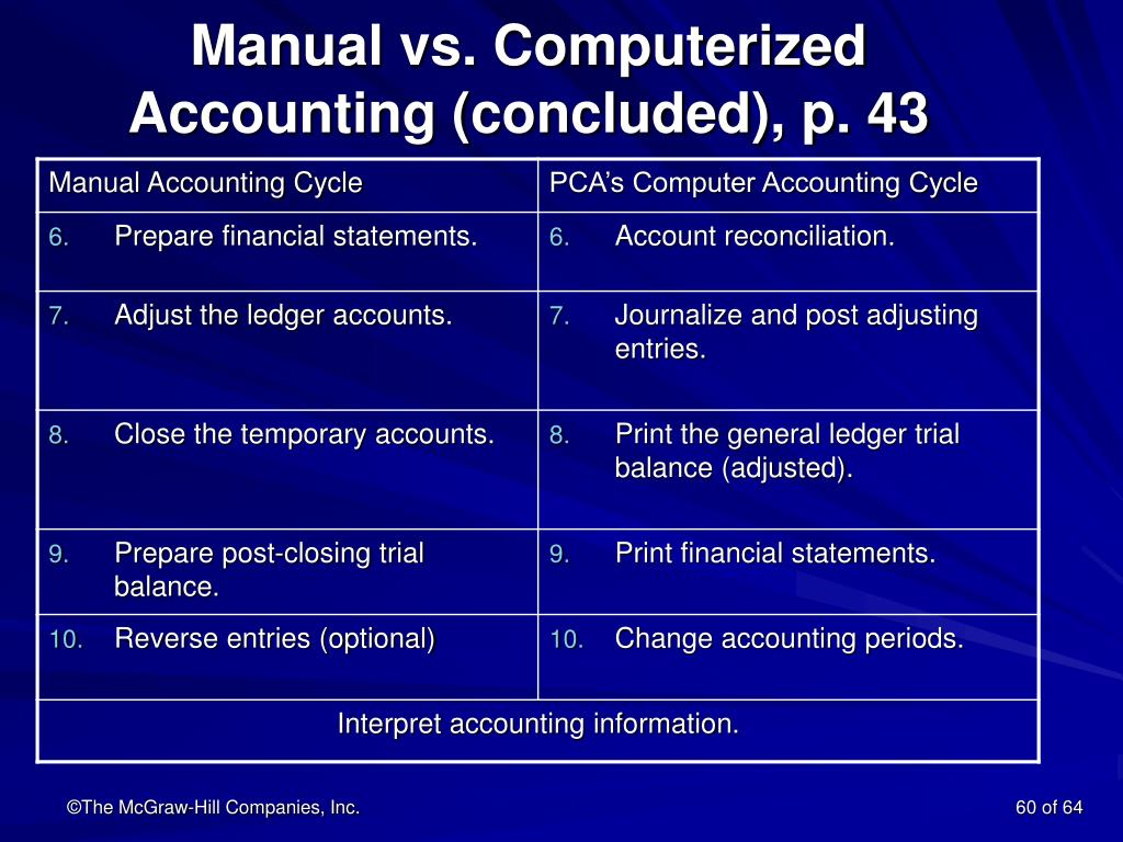 Manual vs. Computerized Accounting (concluded), p. 43