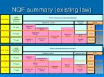 nqf summary existing law