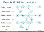 example multi robot localization55