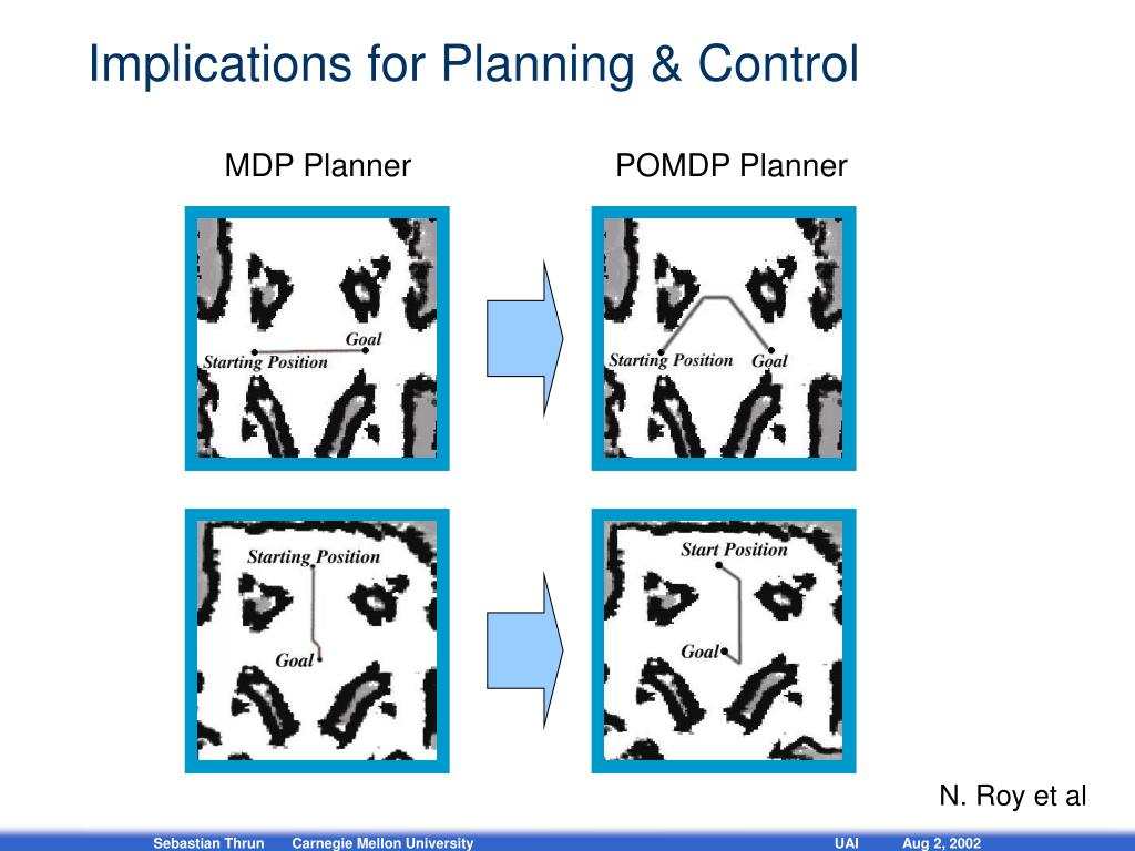Implications for Planning & Control