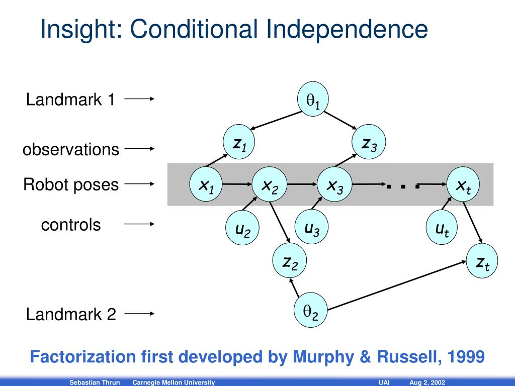 Insight: Conditional Independence