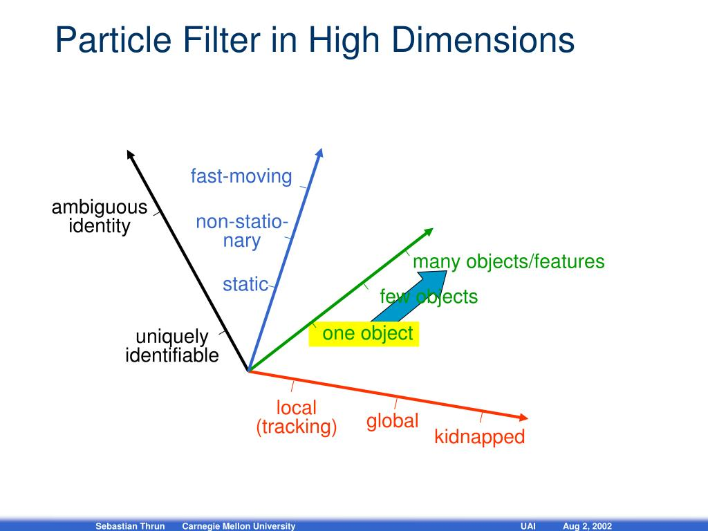 Particle Filter in High Dimensions