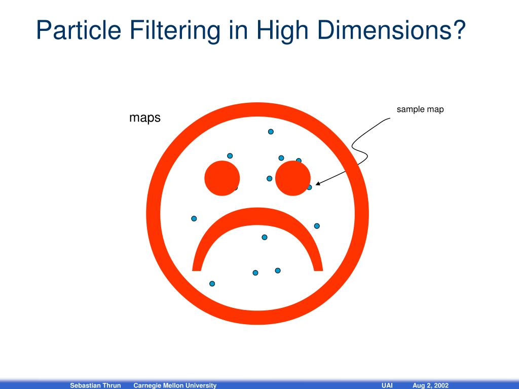 Particle Filtering in High Dimensions?