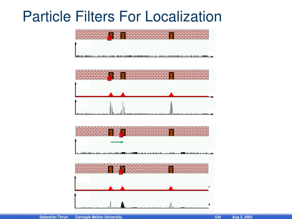 Particle Filters For Localization
