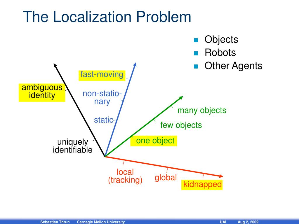 The Localization Problem