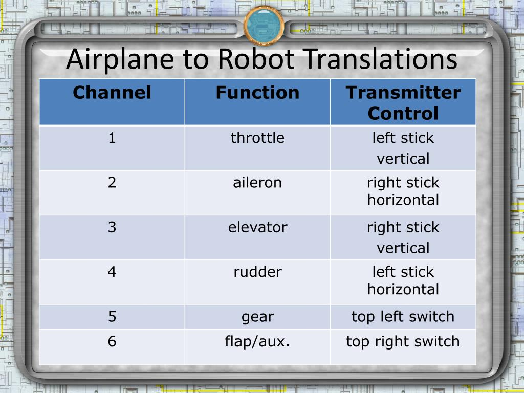 Airplane to Robot Translations