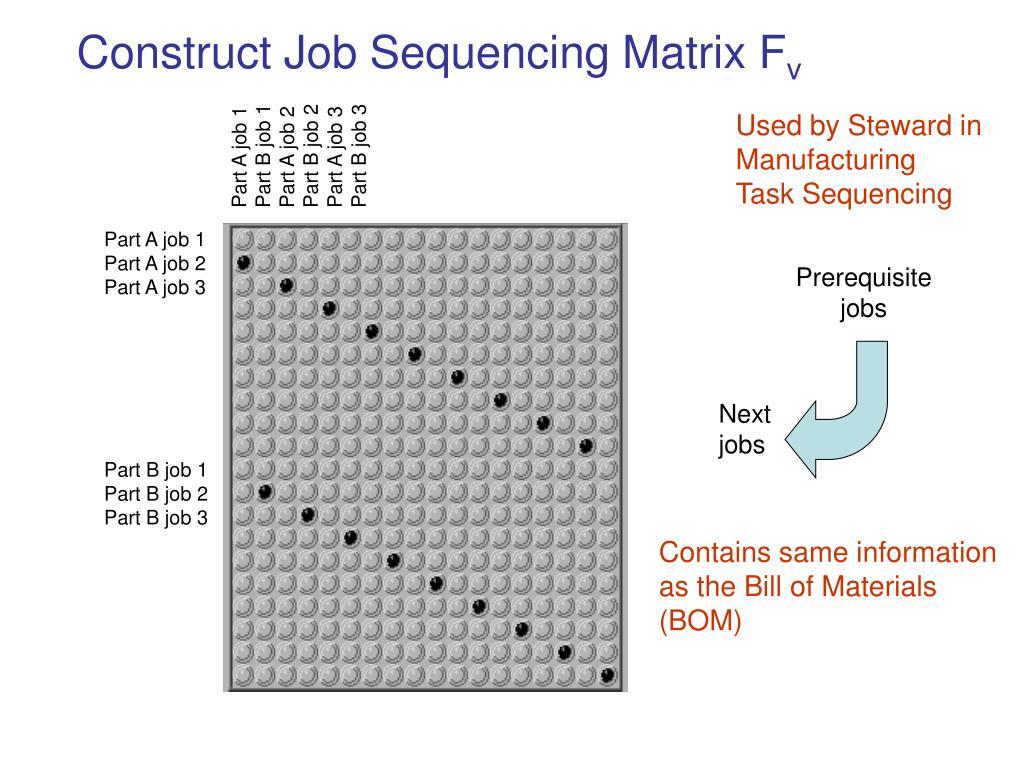 Construct Job Sequencing Matrix F