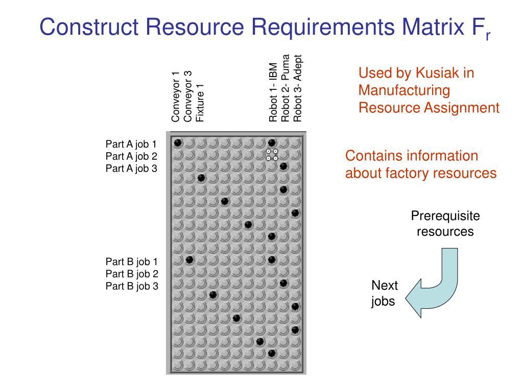 Construct Resource Requirements Matrix F