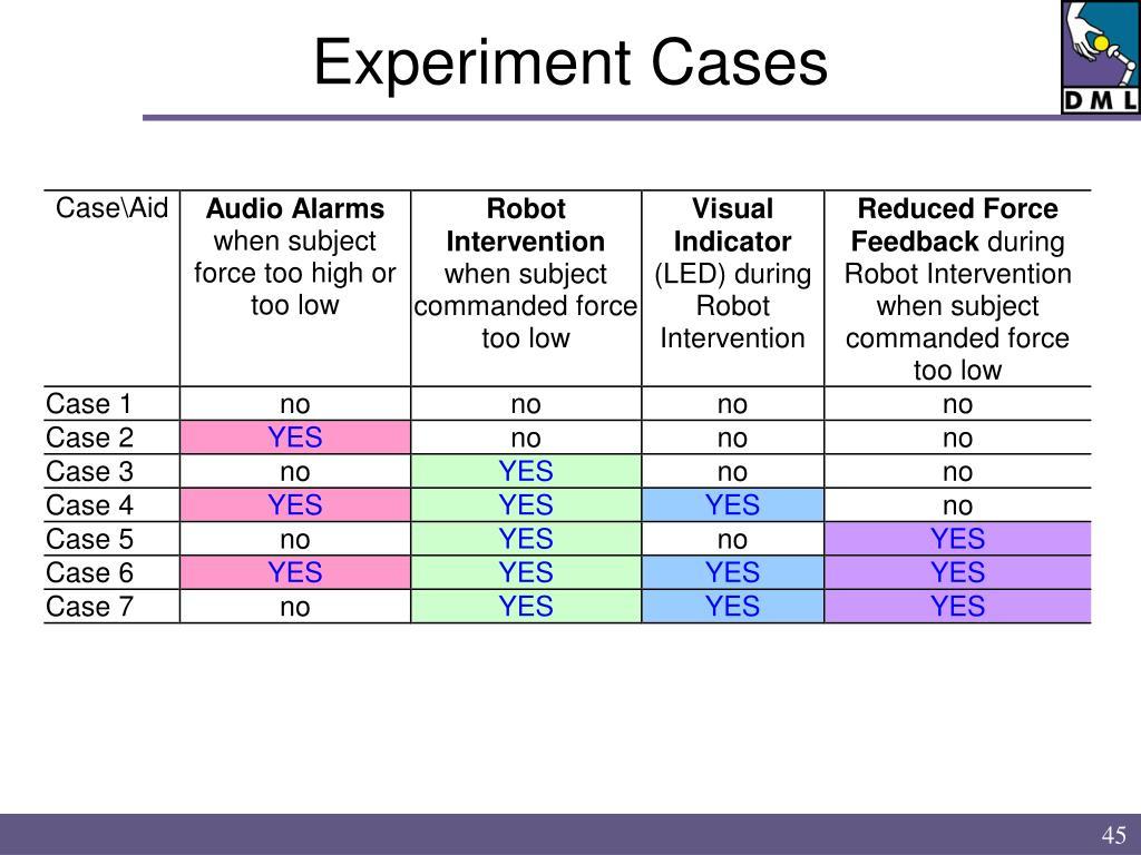 Experiment Cases