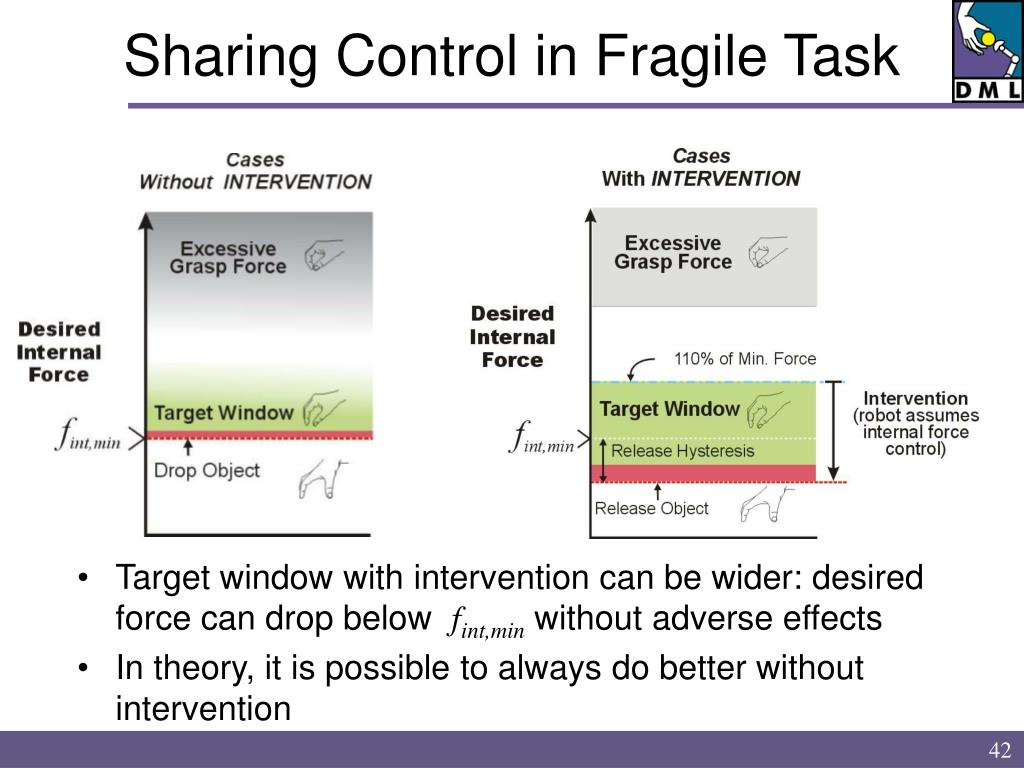 Sharing Control in Fragile Task