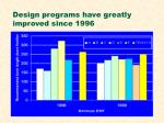 design programs have greatly improved since 1996