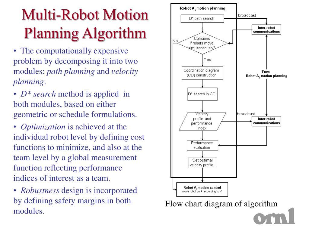 Multi-Robot Motion Planning Algorithm