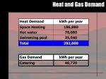 heat and gas demand