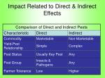 impact related to direct indirect effects